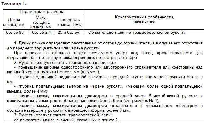Признаки холодного оружия в Беларуси